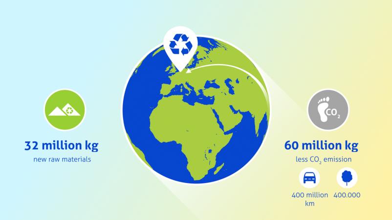 Ecotest wereldbol